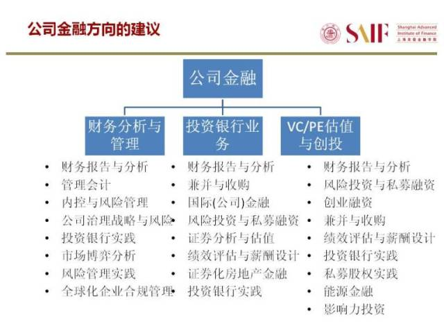 复件 选修课介绍Electives Selection Orientation for MBA 2018修改.jpg